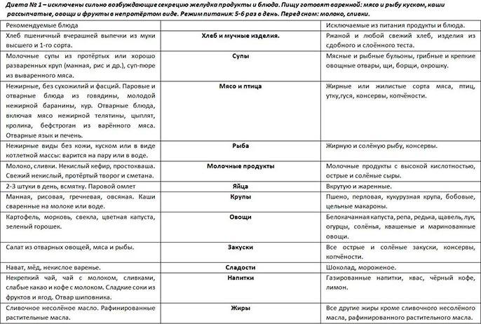 Система диеты 2 при желудочных заболеваниях