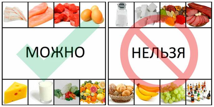 Лечение постоянной изжоги после еды